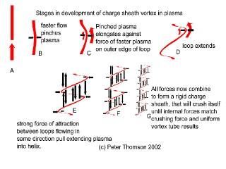 development of the charge sheath in plasma