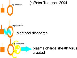 ring electrodes